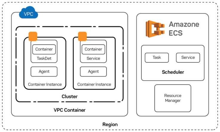 Deploying applications with AWS ECS Cluster and ALB