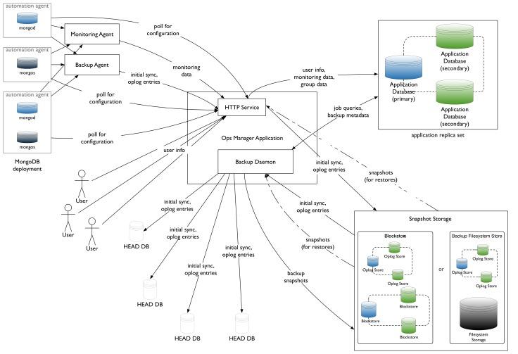 opsmanager-network-diagram.bakedsvg.jpg