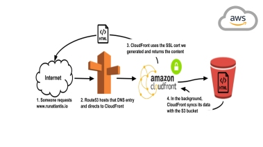 Host a Static Site on AWS, using S3 and CloudFront